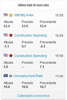 Calendario Economico Oggi.Operare In Borsa Fineco Bank