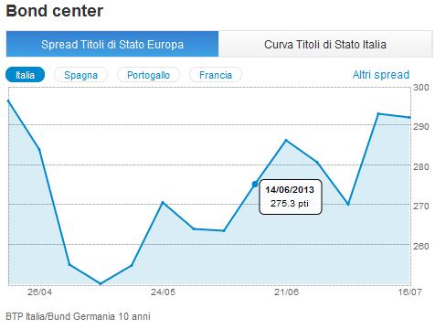 905713849f ... Francia e dal Bund tedesco a 10 anni. Il link