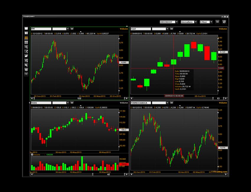 Migliori Piattaforme Trading Online: Sicure e Professionali
